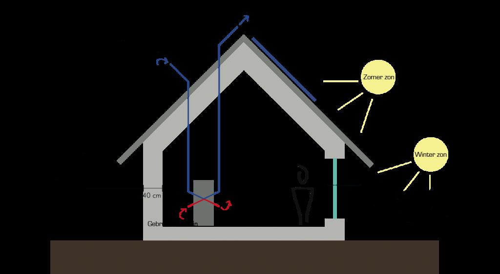 Concept passief huis